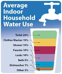 Average Indoor Household Water Use